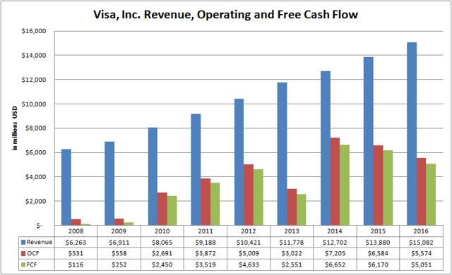 Visa, Inc. (<a href='https://seekingalpha.com/symbol/V' title='Visa Inc.'>V</a>) Revenue, Operating and Free Cash Flow