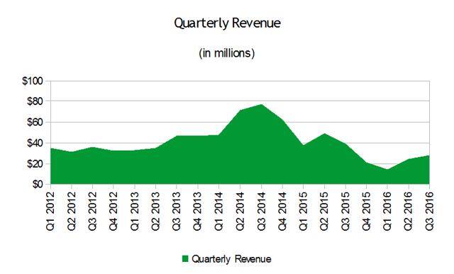 Vertex Energy Quarterly Revenue