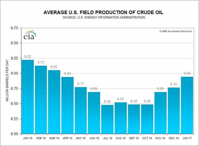 U.S. Field Production of Crude Oil