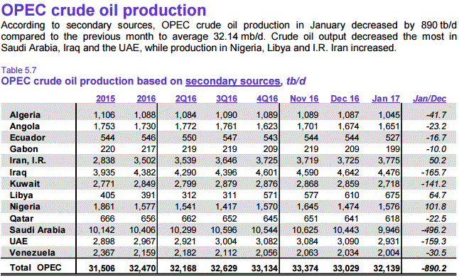 the report of oil