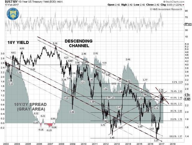 10-Year U.S. Treasury Note Yield
