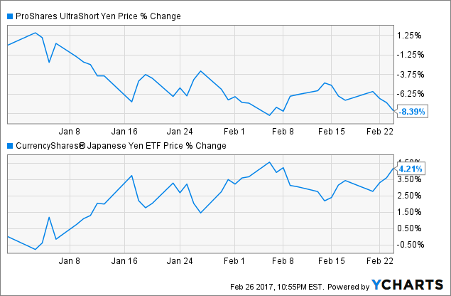 YCS Chart
