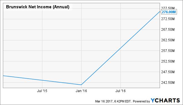 BC Net Income (Annual) Chart