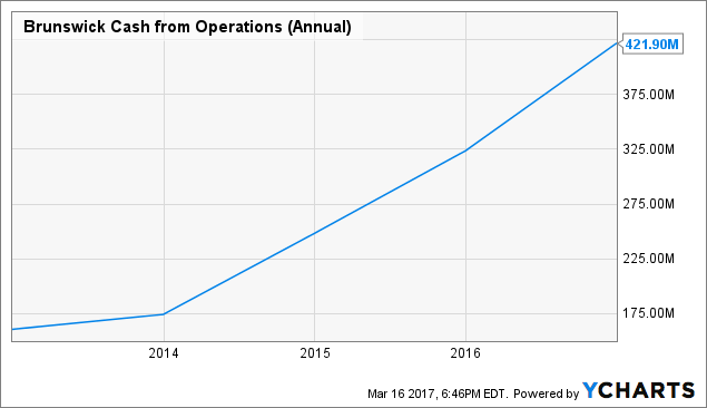 BC Cash from Operations (Annual) Chart