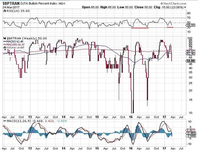 Dow transports bullishness