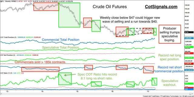 Weekly crude oil chart shows periods of driller selling followed by speculative long capitulation.
