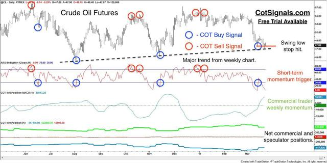 daily crude oil with commitment of traders analysis