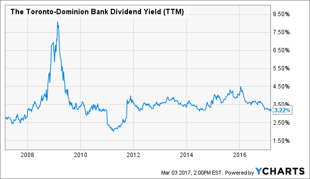 TD Dividend Yield (<a href=