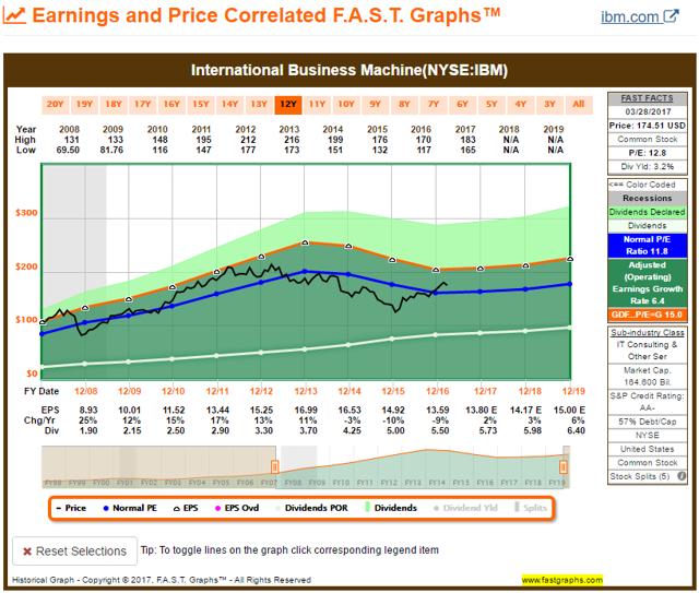 IBM FAST Graph