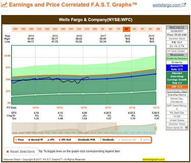 WFC FAST Graph