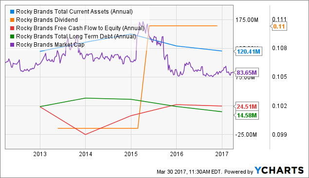 RCKY Total Current Assets (Annual) Chart