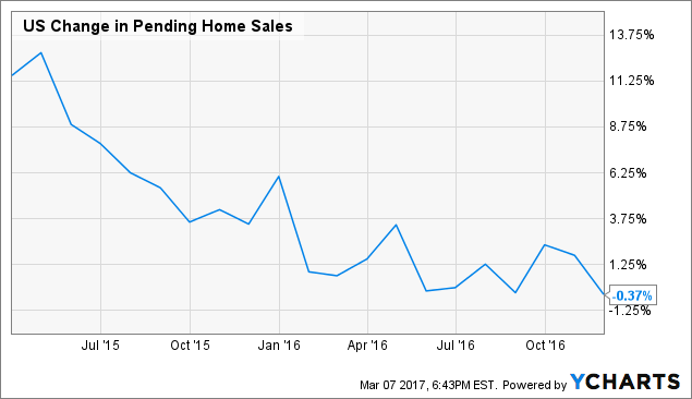US Change in Pending Home Sales Chart