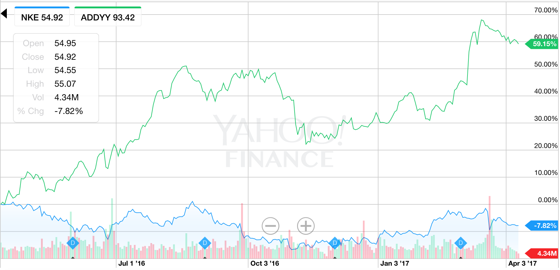 Nike Continues To Struggle - Nike Inc. (NYSE:NKE) | Seeking Alpha