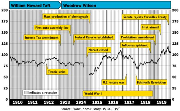 Market History During the Second Decade of the Twentieth Century Chart