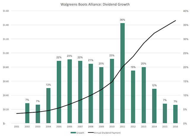 Walgreens has raised its dividend for 41 consecutive years  and its  dividend growth over the past decade in particular has been very impressive. Walgreens Boots Alliance  Strong Outlook Regardless Of Rite Aid