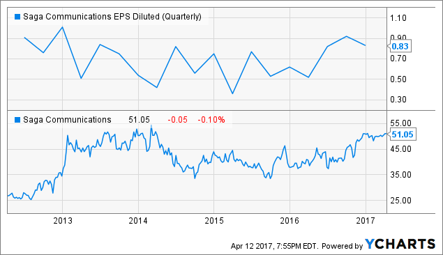 SGA EPS Diluted (Quarterly) Chart