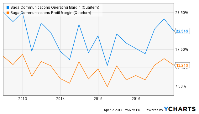 SGA Operating Margin (Quarterly) Chart