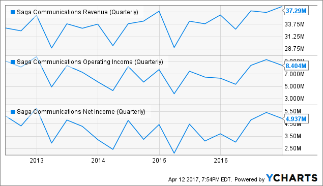 SGA Revenue (Quarterly) Chart
