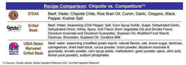 Recipe comparison - chipotle versus competitors