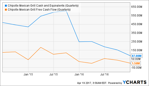 CMG Cash and Equivalents (Quarterly) Chart