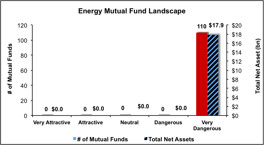 the origin of mutual fund industry Around the globe, the mutual fund industry has seen strong growth in assets in  the past two decades  mutual fund industry in countries where mutual fund  products have had less  etf-etp evolution or revolution' etfgi,  presentation.