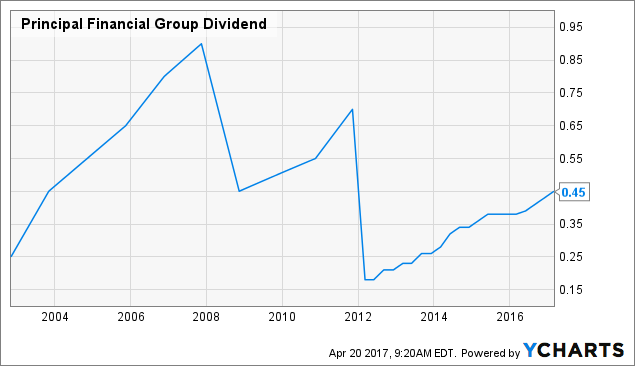 PFG Dividend Chart