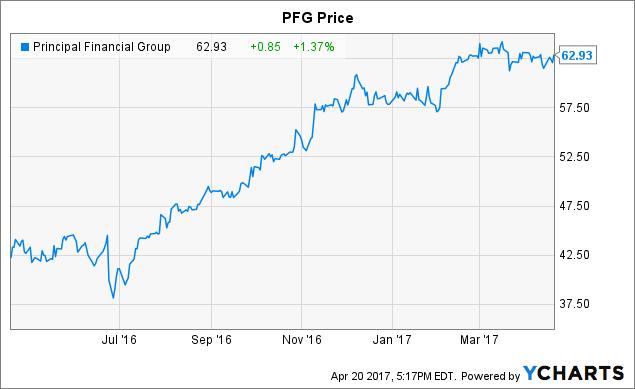 PFG Chart