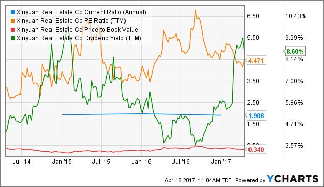 XIN Current Ratio (Annual) Chart