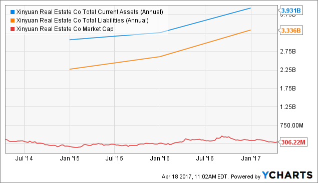 XIN Total Current Assets (Annual) Chart