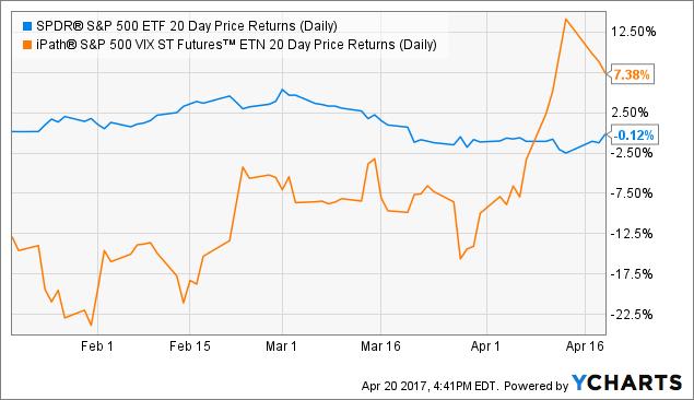 SPY 20 Day Price Returns (Daily) Chart