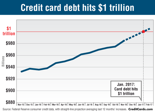 Americans owe $1 trillion on their credit cards