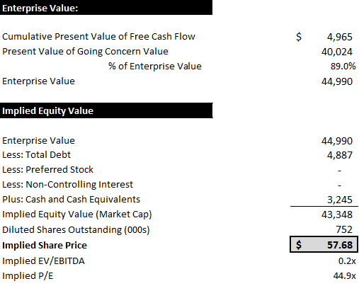 Excel calculation for ATVI price