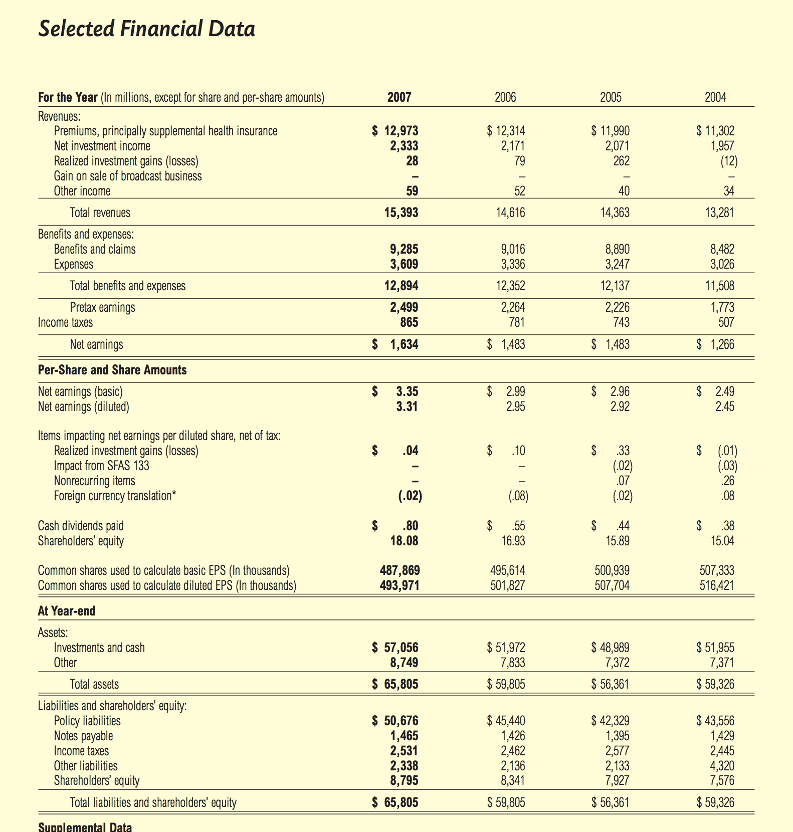 the history and widespread use of the balance sheet over the years Forecasting an income statement and balance forecasting an income statement and balance sheet residential construction sites for an extended number of years.