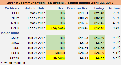 2017 Recommendations SA Articles, status update April 22nd, 2017.