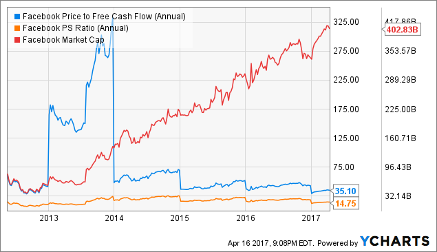 FB Price to Free Cash Flow (Annual) Chart