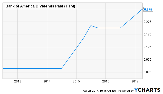 BAC Dividends Paid (<a href=