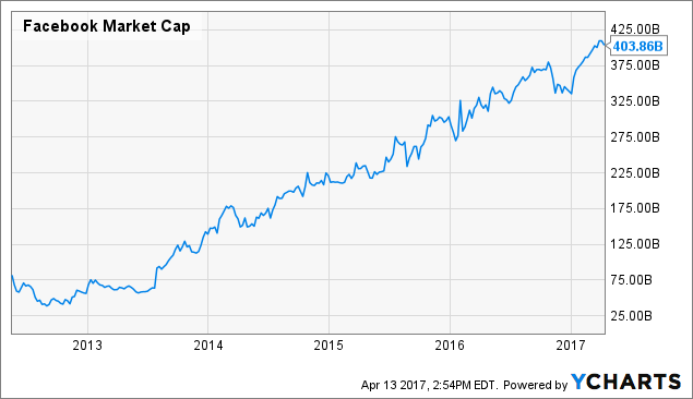 FB Market Cap Chart