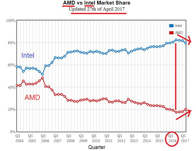 Is Intel Corporation Intc Fairly Valued Simply Wall St News