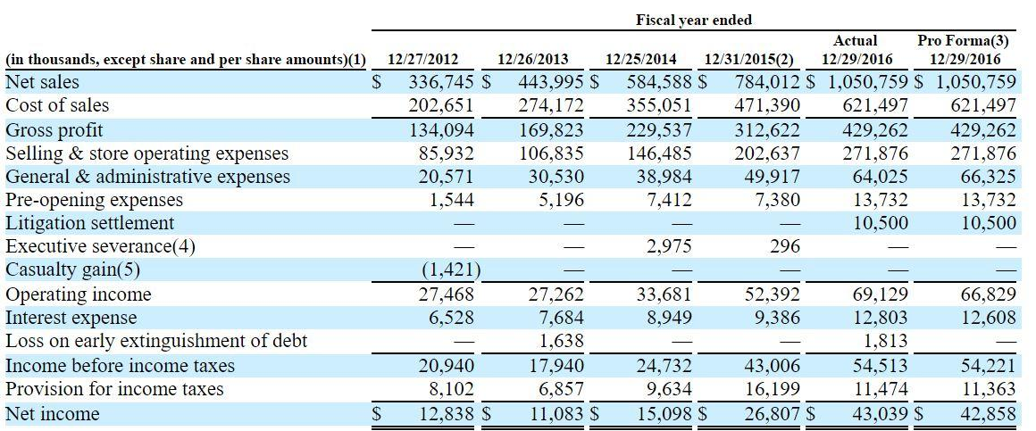 Floor and decor ipo pricing