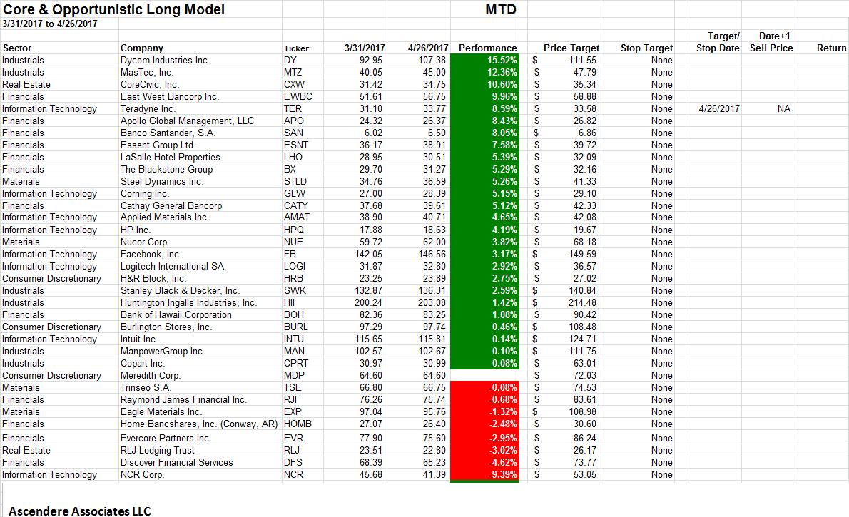 TER - Teradyne, Inc.   Crowdsourced Stock Ratings