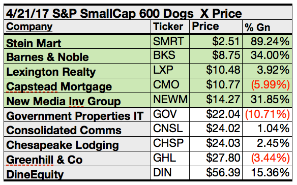 Dividend Dogs Of The S Amp