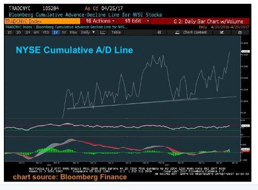 NYSE adv-dec line 4-25-17.jpg