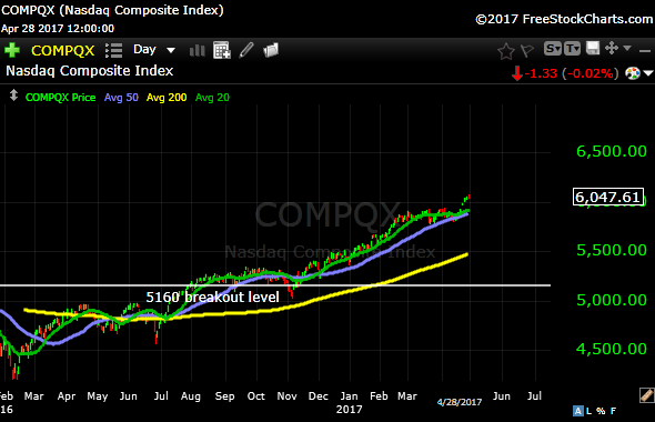NASDAQ 4-28-17.png