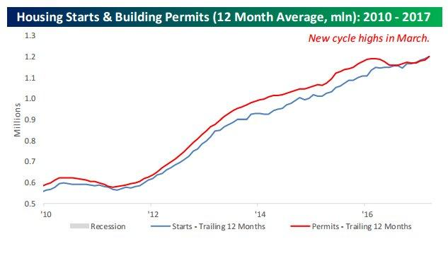 housing starts 4-23-17.jpg