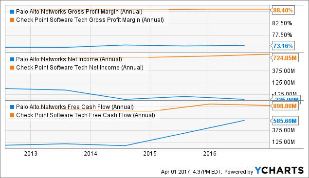 PANW Gross Profit Margin (Annual) Chart