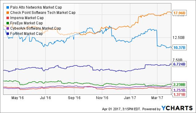 PANW Market Cap Chart