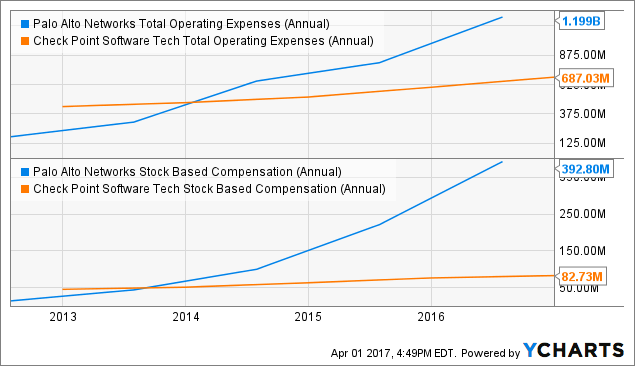 PANW Total Operating Expenses (Annual) Chart