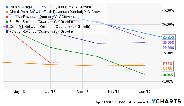 PANW Revenue (Quarterly YoY Growth) Chart