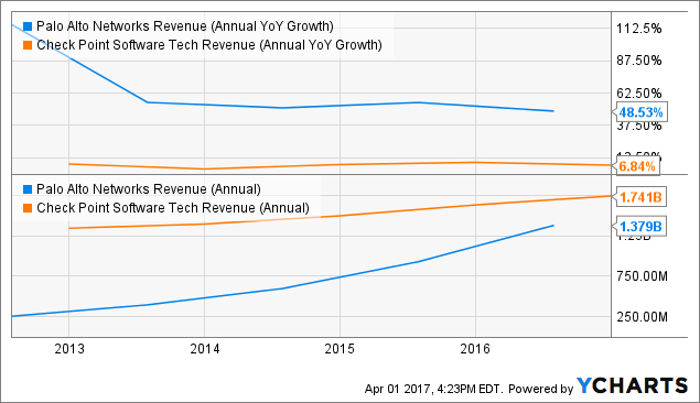 PANW Revenue (Annual YoY Growth) Chart
