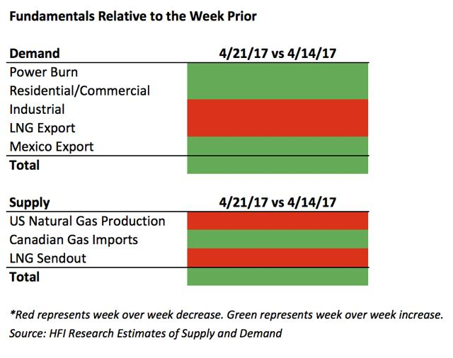Natural Gas Injection Estimate